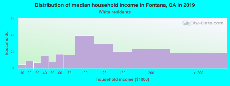 Fontana household income for White non-Hispanic householders