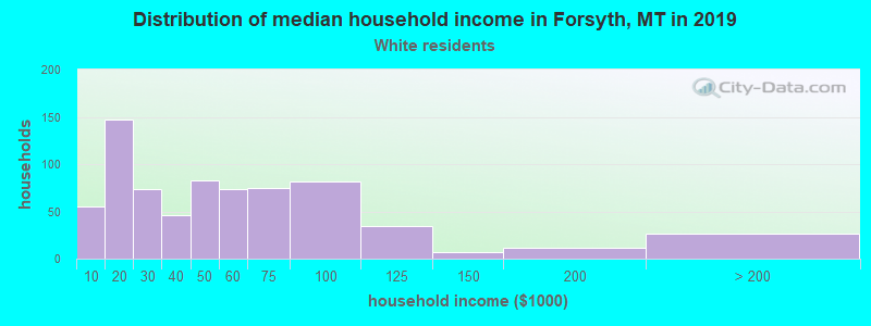 Forsyth household income for White non-Hispanic householders