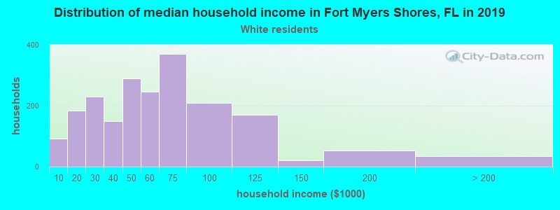 Fort Myers Shores household income for White non-Hispanic householders