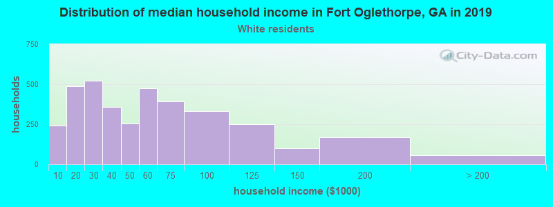 Fort Oglethorpe household income for White non-Hispanic householders