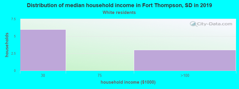 Fort Thompson household income for White non-Hispanic householders
