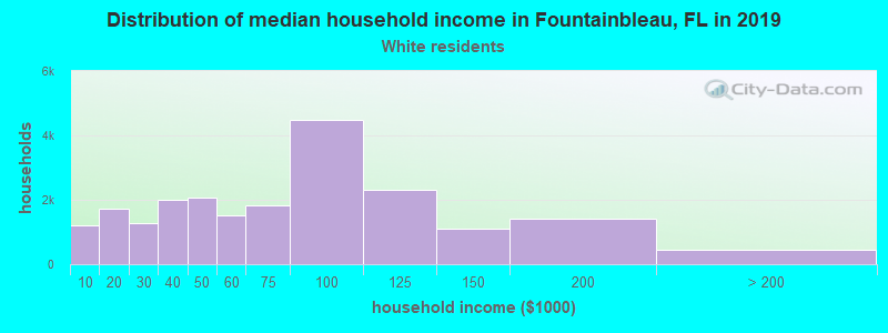 Fountainbleau household income for White non-Hispanic householders