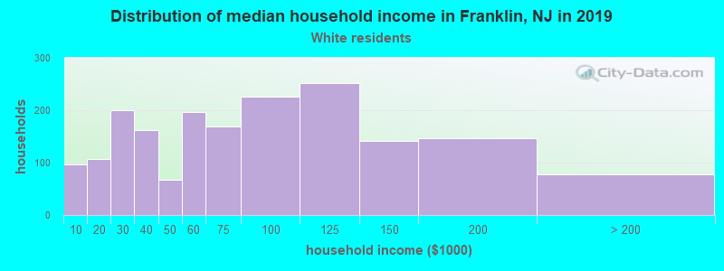 Franklin household income for White non-Hispanic householders