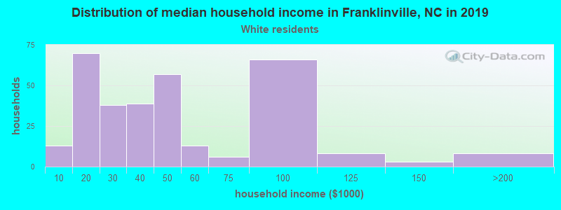 Franklinville household income for White non-Hispanic householders