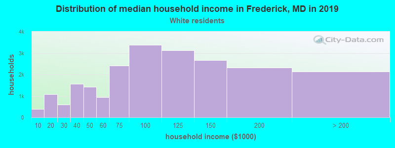 Frederick household income for White non-Hispanic householders