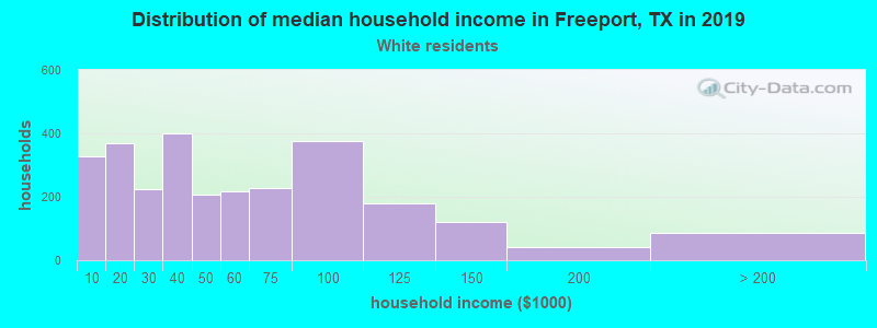 Freeport household income for White non-Hispanic householders
