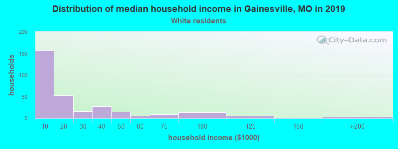 Gainesville household income for White non-Hispanic householders