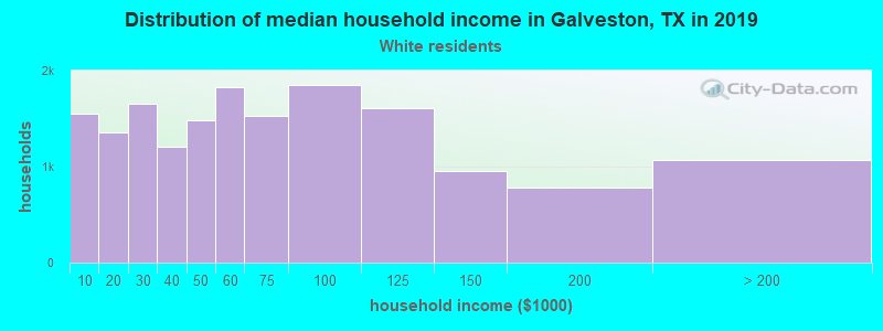 Galveston household income for White non-Hispanic householders