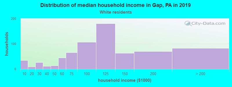 Gap household income for White non-Hispanic householders