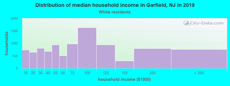 Garfield household income for White non-Hispanic householders