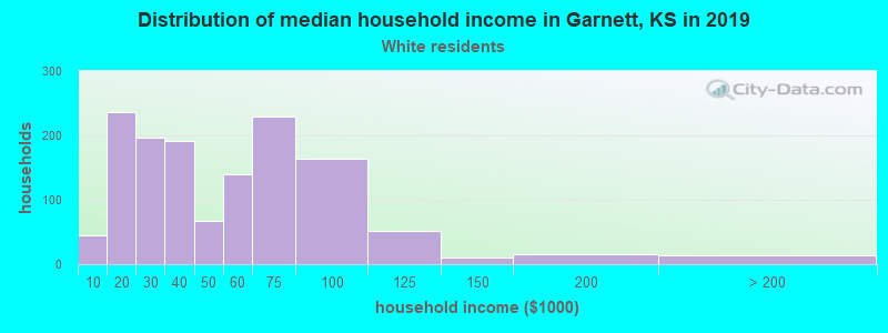 Garnett household income for White non-Hispanic householders