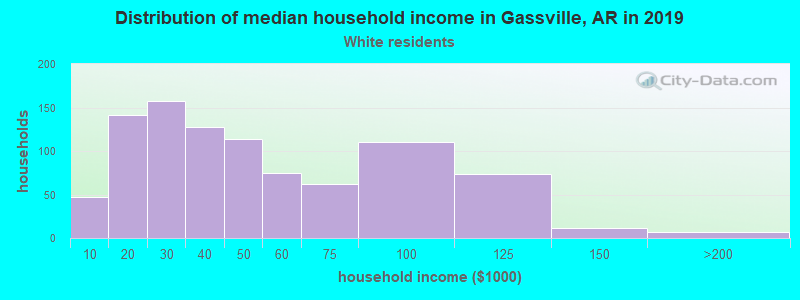 Gassville household income for White non-Hispanic householders