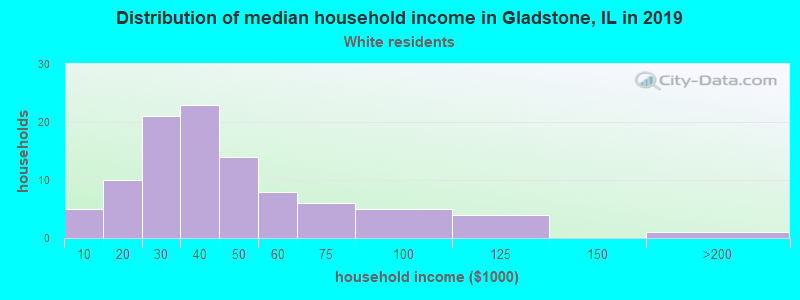 Gladstone household income for White non-Hispanic householders