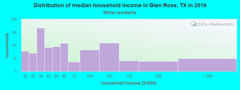 Glen Rose household income for White non-Hispanic householders