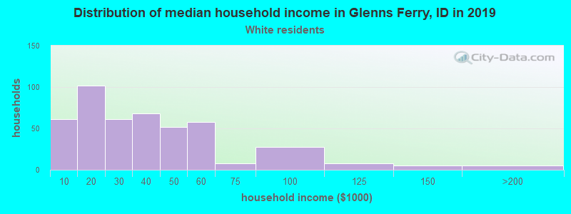 Glenns Ferry household income for White non-Hispanic householders