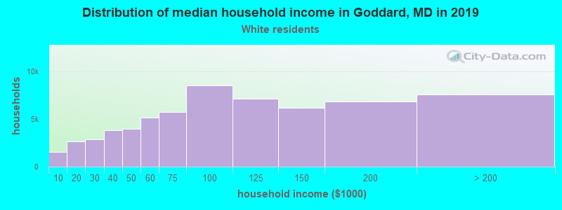 Goddard household income for White non-Hispanic householders