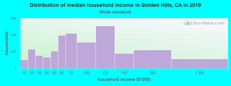 Golden Hills household income for White non-Hispanic householders