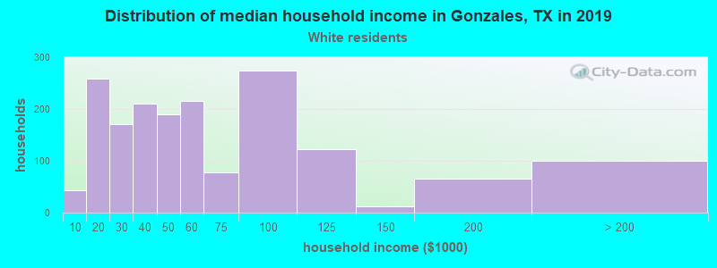 Gonzales household income for White non-Hispanic householders
