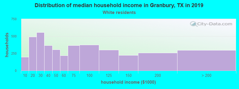 Granbury household income for White non-Hispanic householders