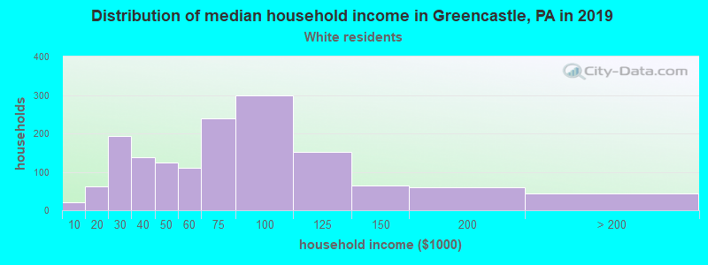 Greencastle household income for White non-Hispanic householders
