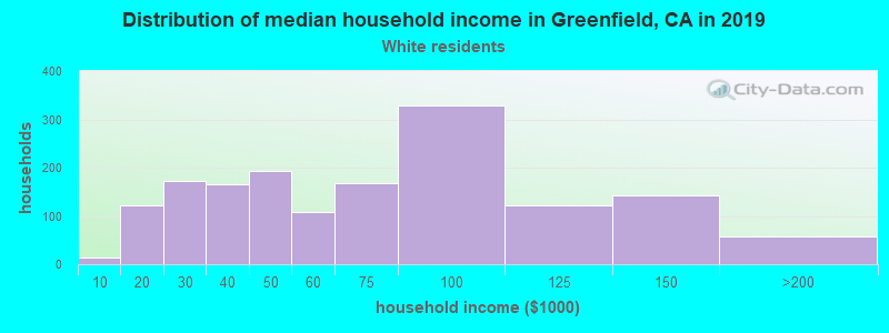 Greenfield household income for White non-Hispanic householders