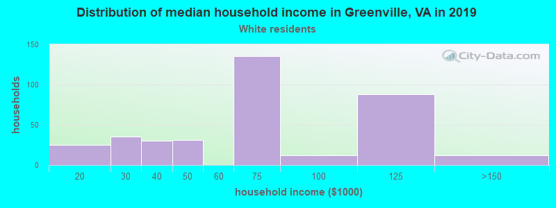 Greenville household income for White non-Hispanic householders