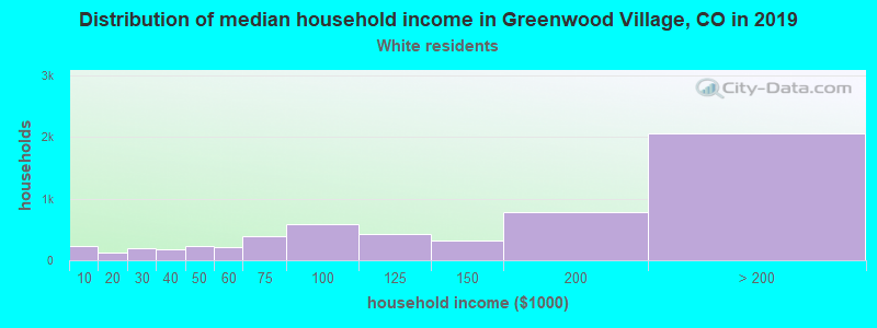 Greenwood Village household income for White non-Hispanic householders
