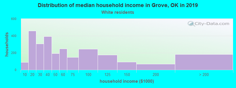 Grove household income for White non-Hispanic householders