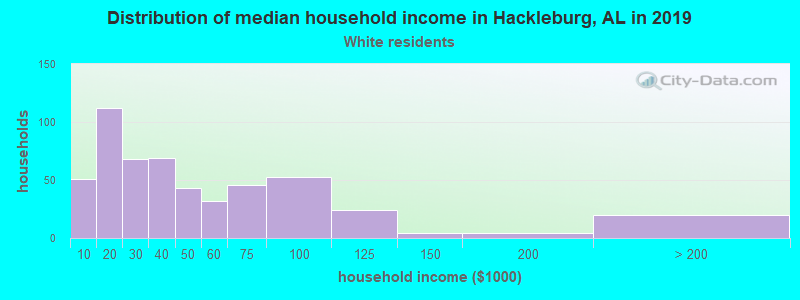 Hackleburg household income for White non-Hispanic householders