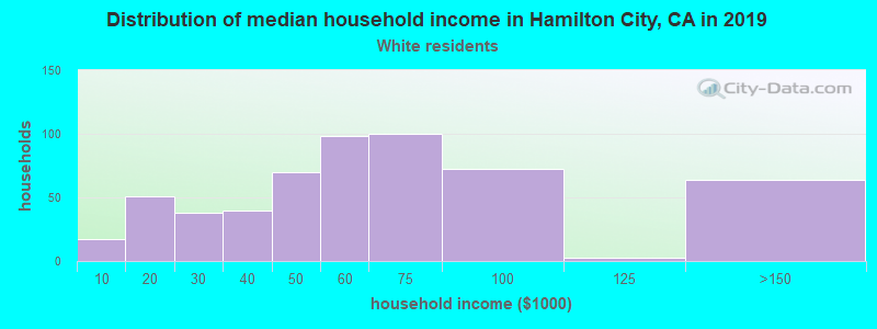 Hamilton City household income for White non-Hispanic householders
