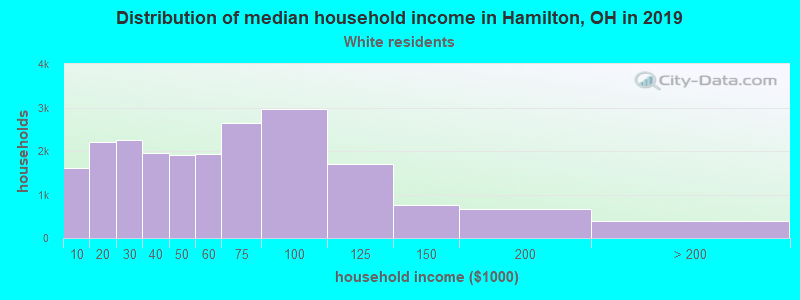Hamilton household income for White non-Hispanic householders