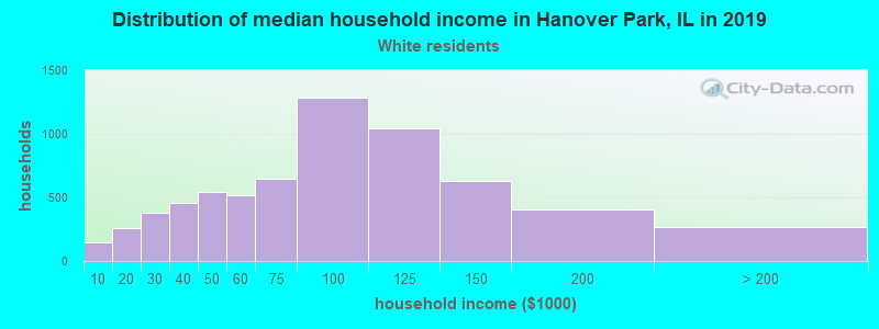 Hanover Park household income for White non-Hispanic householders