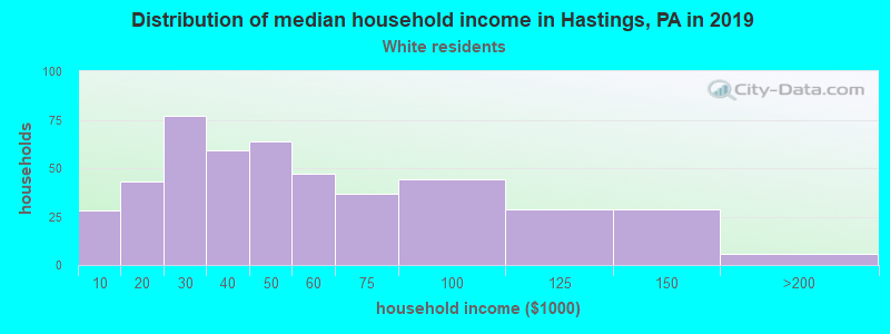 Hastings household income for White non-Hispanic householders