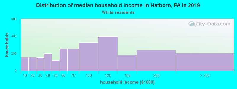 Hatboro household income for White non-Hispanic householders