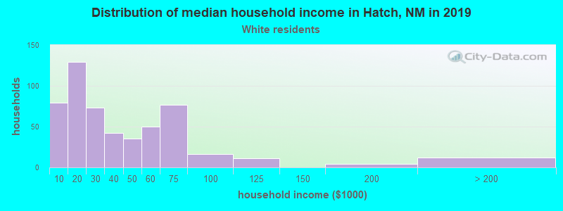 Hatch household income for White non-Hispanic householders