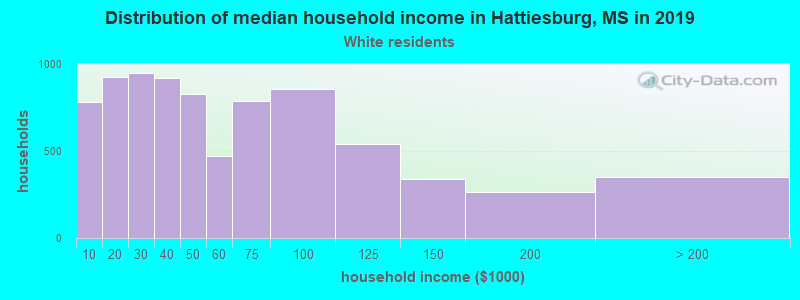Hattiesburg household income for White non-Hispanic householders