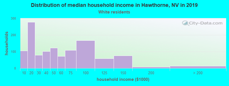 Hawthorne household income for White non-Hispanic householders