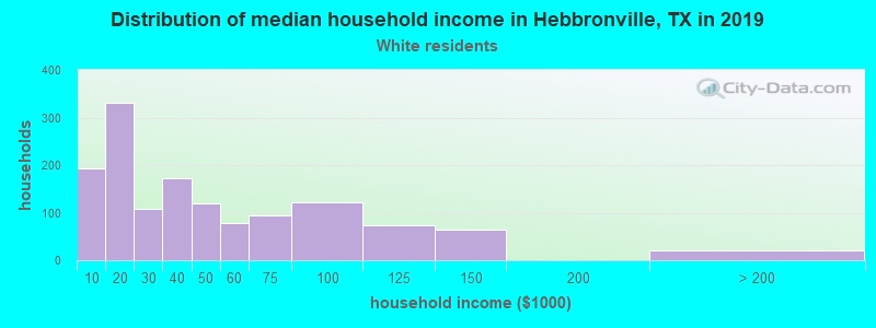 Hebbronville household income for White non-Hispanic householders