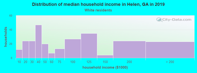 Helen household income for White non-Hispanic householders