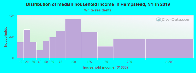 Hempstead household income for White non-Hispanic householders