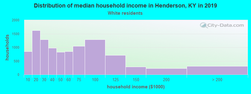 Henderson household income for White non-Hispanic householders