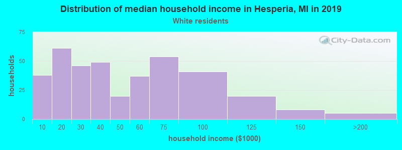 Hesperia household income for White non-Hispanic householders