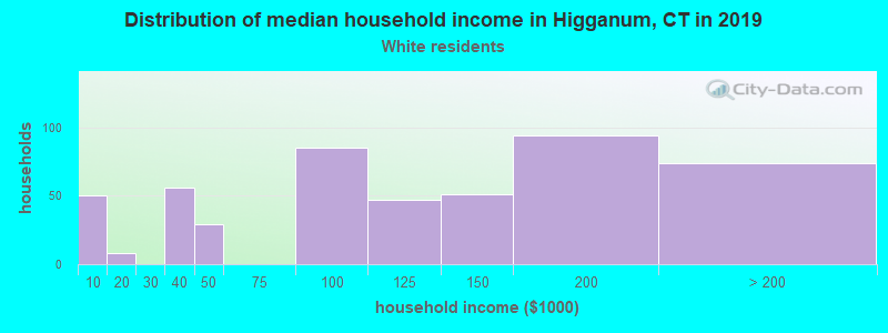 Higganum household income for White non-Hispanic householders