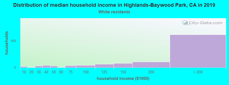 Highlands-Baywood Park household income for White non-Hispanic householders