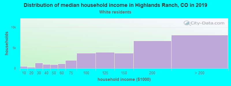 Highlands Ranch household income for White non-Hispanic householders