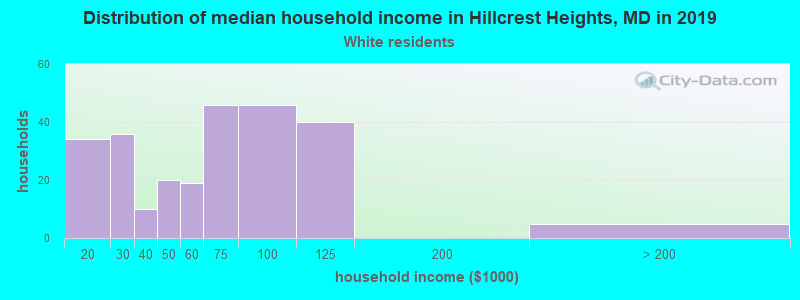 Hillcrest Heights household income for White non-Hispanic householders