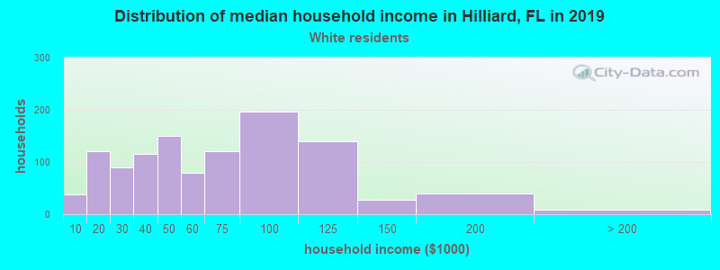 Hilliard household income for White non-Hispanic householders