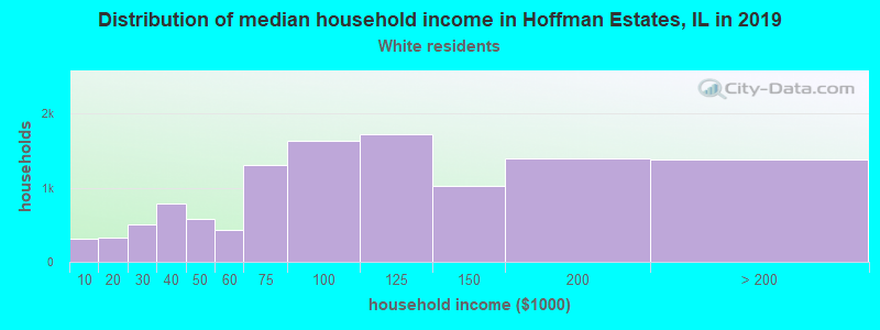 Hoffman Estates household income for White non-Hispanic householders