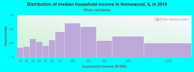 Homewood household income for White non-Hispanic householders
