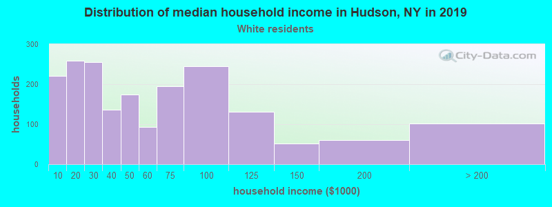 Hudson household income for White non-Hispanic householders